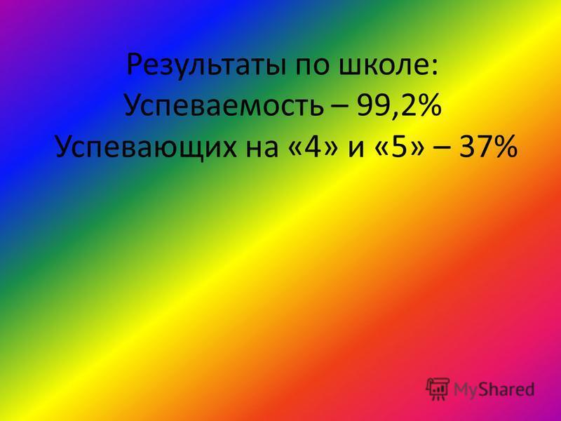 Результаты по школе: Успеваемость – 99,2% Успевающих на «4» и «5» – 37%