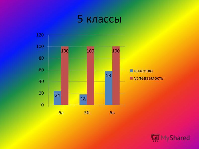 5 классы