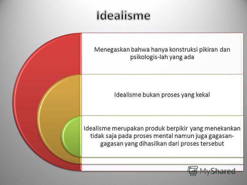 Dialektika Dialektika adalah cara berpikir dan citra tentang dunia menekankan arti penting dari proses, hubungan, dinamika, konflik dan kontradiksi (cara berpikir yang lebih dinamis) Pemahaman dialektika melahirkan gagasan tentang komunikasi