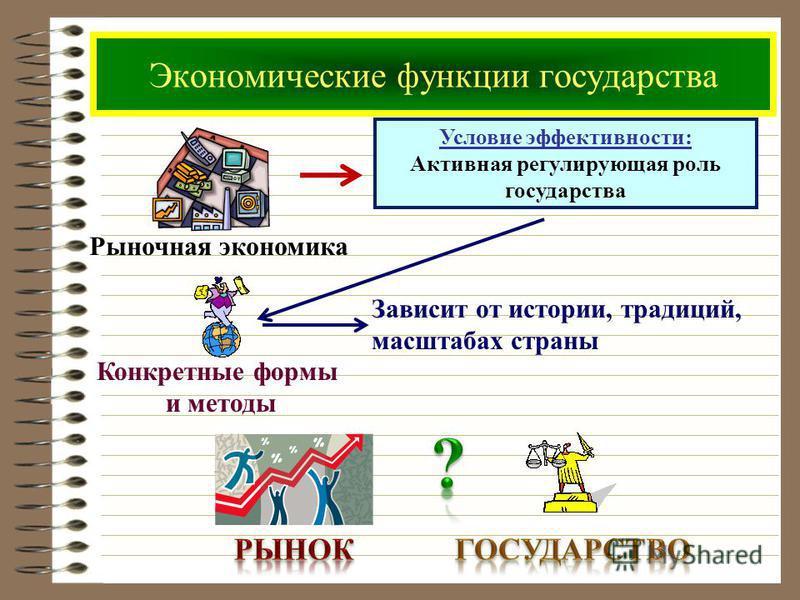 Экономические функции государства Рыночная экономика Условие эффективности: Активная регулирующая роль государства Конкретные формы и методы Зависит от истории, традиций, масштабах страны