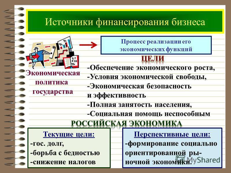Источники финансирования бизнеса Процесс реализации его экономических функций Экономическая политика государства -Обеспечение экономического роста, -Условия экономической свободы, -Экономическая безопасность и эффективность -Полная занятость населени