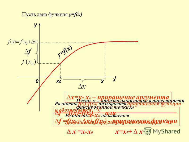 у=f(х) Пусть дана функция у=f(х) y x 0 х 0 х 0 Пусть х – произвольная точка в окрестности фиксированной точки х 0 Разность х-х 0 называется приращением аргумента и обозначается Разность f(x)-f(x 0 ) называется приращением функции и обозначается f = f