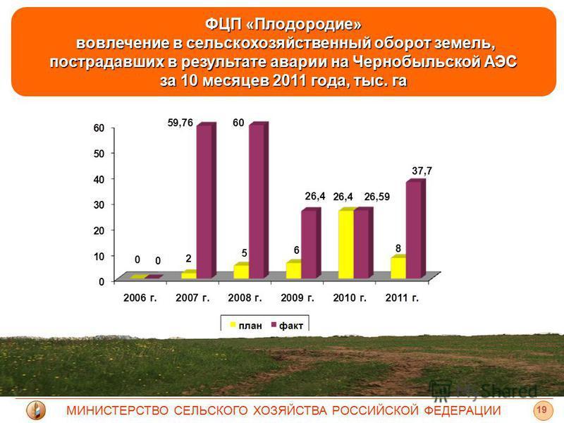 МИНИСТЕРСТВО СЕЛЬСКОГО ХОЗЯЙСТВА РОССИЙСКОЙ ФЕДЕРАЦИИ 19 ФЦП «Плодородие» вовлечение в сельскохозяйственный оборот земель, пострадавших в результате аварии на Чернобыльской АЭС за 10 месяцев 2011 года, тыс. га