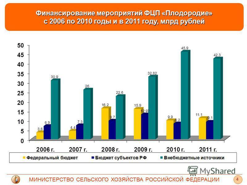 МИНИСТЕРСТВО СЕЛЬСКОГО ХОЗЯЙСТВА РОССИЙСКОЙ ФЕДЕРАЦИИ 4 Финансирование мероприятий ФЦП «Плодородие» с 2006 по 2010 годы и в 2011 году, млрд рублей