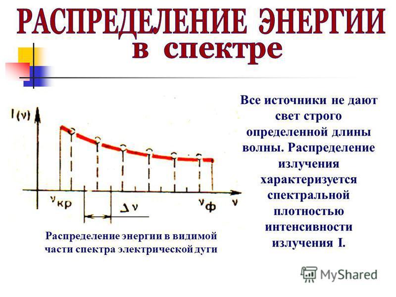 Все источники не дают свет строго определенной длины волны. Распределение излучения характеризуется спектральной плотностью интенсивности излучения I. Распределение энергии в видимой части спектра электрической дуги