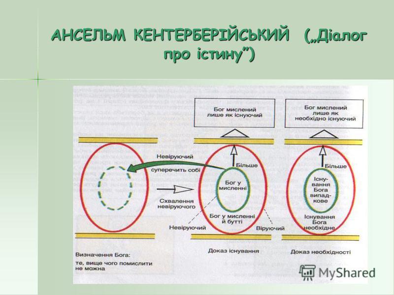 АНСЕЛЬМ КЕНТЕРБЕРІЙСЬКИЙ (Діалог про істину)