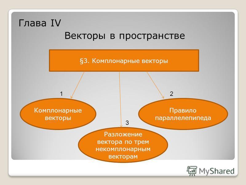 Глава IV Векторы в пространстве §3. Комплонарные векторы Комплонарные векторы Правило параллелепипеда Разложение вектора по трем некомпланарным векторам 2 3 1