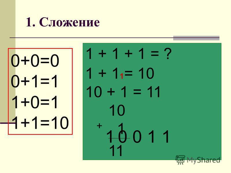 1. Сложение 0+0=0 0+1=1 1+0=1 1+1=10 1101+110 = 10011 1 1 0 1 1 1 0 + 1 + 1 + 1 = ? 1 + 1 = 10 10 + 1 = 11 10 + 1 _____________ 11 0 1 1101