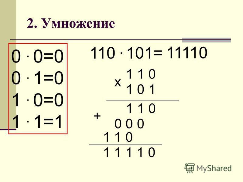 2. Умножение 0. 0=0 0. 1=0 1. 0=0 1. 1=1 110. 101= 11110 1 1 0 1 0 1 х 1 1 0 0 0 0 1 1 0 + 1 1 1 1 0