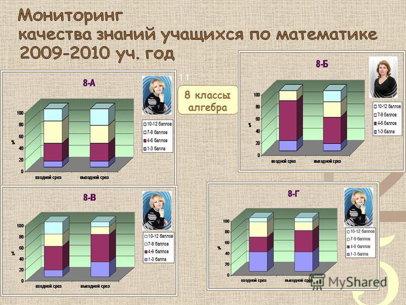 8 классы алгебра