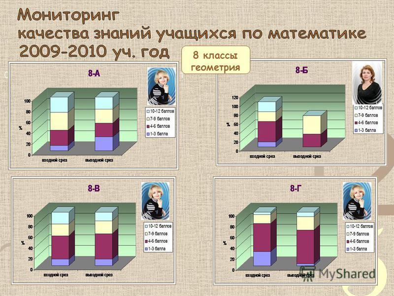 8 классы геометрия