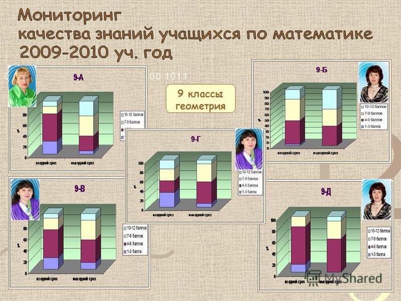 9 классы геометрия