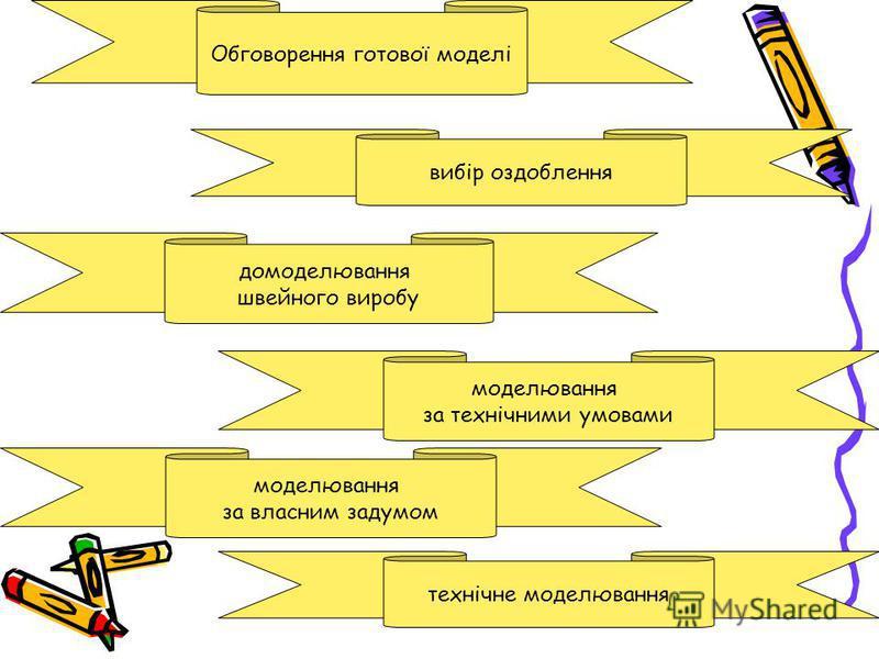 Обговорення готової моделі моделювання за власним задумом моделювання за технічними умовами домоделювання швейного виробу вибір оздоблення технічне моделювання