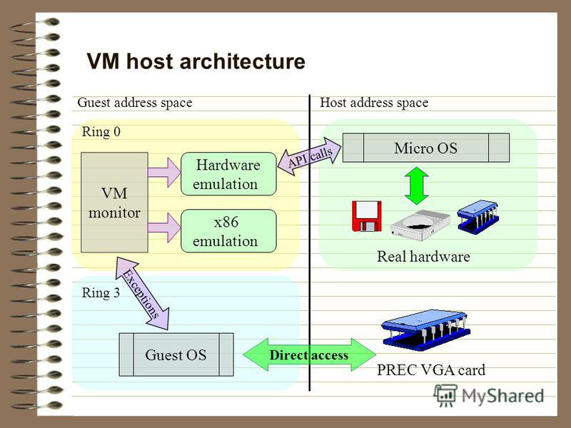 VM host architecture Guest OS Exceptions Ring 0 Ring 3 Hardware emulation x86 emulation VM monitor Host address spaceGuest address space Micro OS API calls Real hardware PREC VGA card Direct access