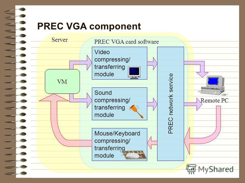 Mouse/Keyboard compressing/ transferring module PREC VGA component PREC VGA card software Video compressing/ transferring module Sound compressing/ transferring module PREC network service Server Remote PC VM