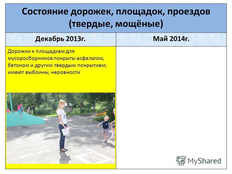 Состояние дорожек, площадок, проездов (твердые, мощёные) Декабрь 2013 г.Май 2014 г. Дорожки к площадкам для мусоросборников покрыты асфальтом, бетоном и другим твердым покрытием; имеют выбоины, неровности