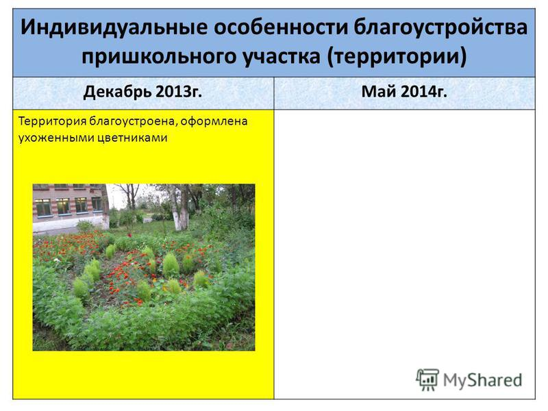 Индивидуальные особенности благоустройства пришкольного участка (территории) Декабрь 2013 г.Май 2014 г. Территория благоустроена, оформлена ухоженными цветниками