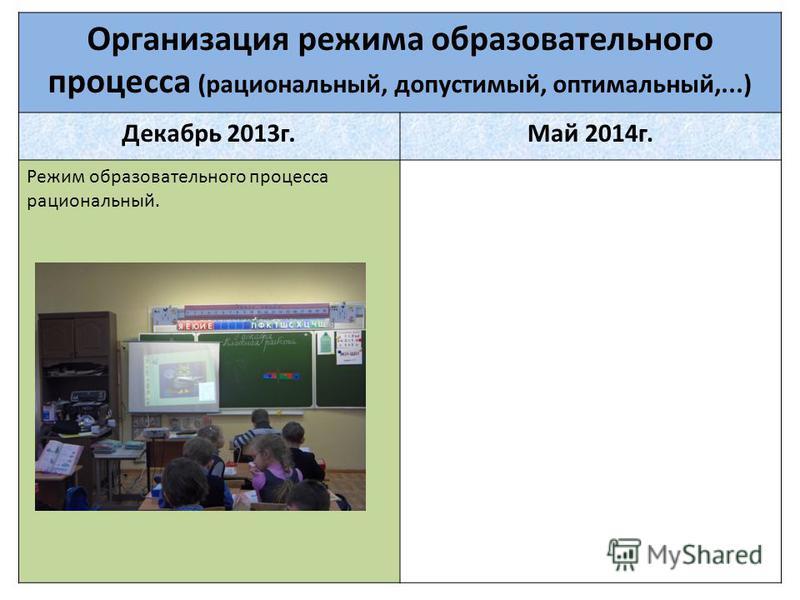 Организация режима образовательного процесса (рациональный, допустимый, оптимальный,...) Декабрь 2013 г.Май 2014 г. Режим образовательного процесса рациональный.