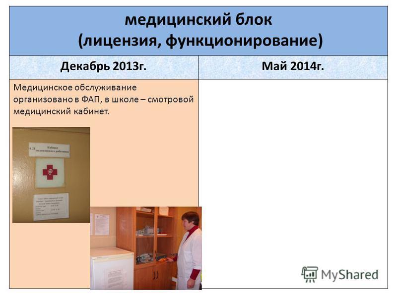медицинский блок (лицензия, функционирование) Декабрь 2013 г.Май 2014 г. Медицинское обслуживание организовано в ФАП, в школе – смотровой медицинский кабинет.