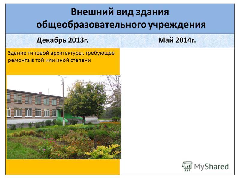 Внешний вид здания общеобразовательного учреждения Декабрь 2013 г.Май 2014 г. Здание типовой архитектуры, требующее ремонта в той или иной степени