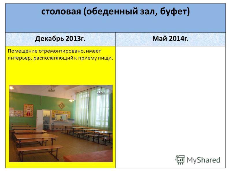 столовая (обеденный зал, буфет) Декабрь 2013 г.Май 2014 г. Помещение отремонтировано, имеет интерьер, располагающий к приему пищи.