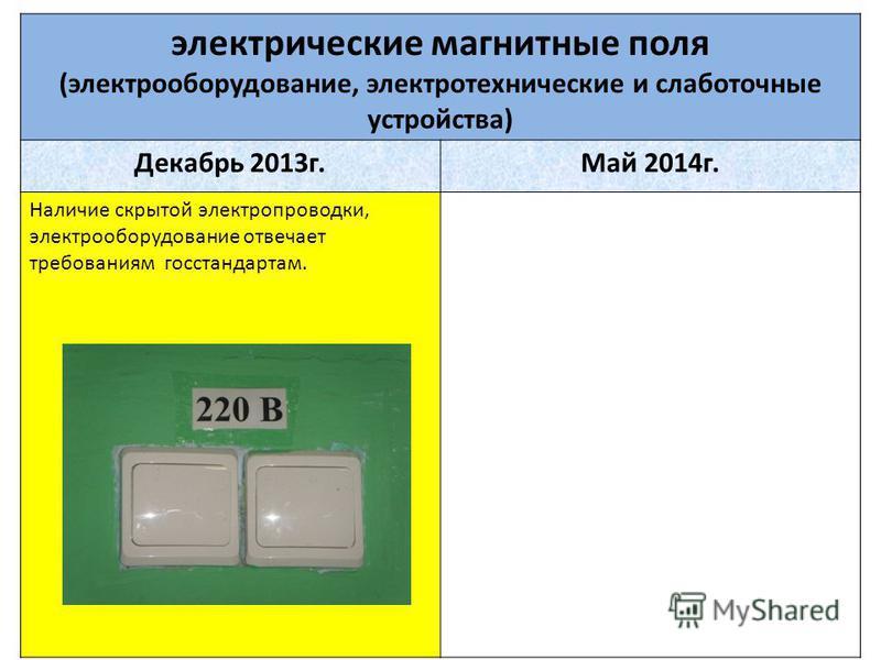 электрические магнитные поля (электрооборудование, электротехнические и слаботочные устройства) Декабрь 2013 г.Май 2014 г. Наличие скрытой электропроводки, электрооборудование отвечает требованиям госстандартом.