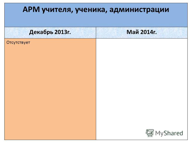 АРМ учителя, ученика, администрации Декабрь 2013 г.Май 2014 г. Отсутствует