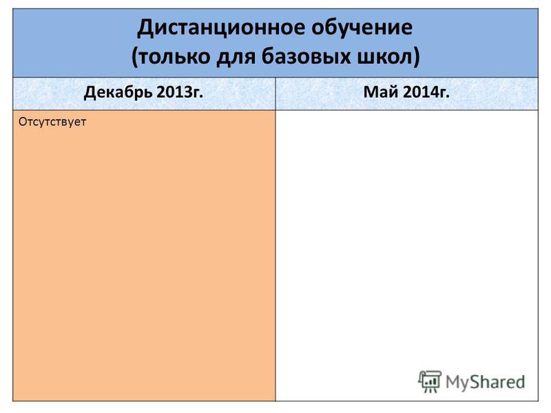 Дистанционное обучение (только для базовых школ) Декабрь 2013 г.Май 2014 г. Отсутствует