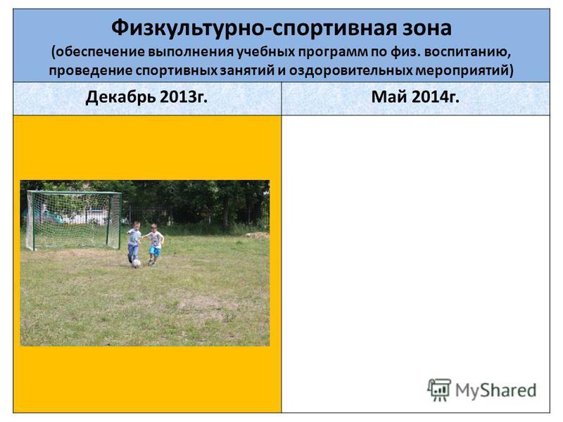Физкультурно-спортивная зона (обеспечение выполнения учебных программ по физ. воспитанию, проведение спортивных занятий и оздоровительных мероприятий) Декабрь 2013 г.Май 2014 г.