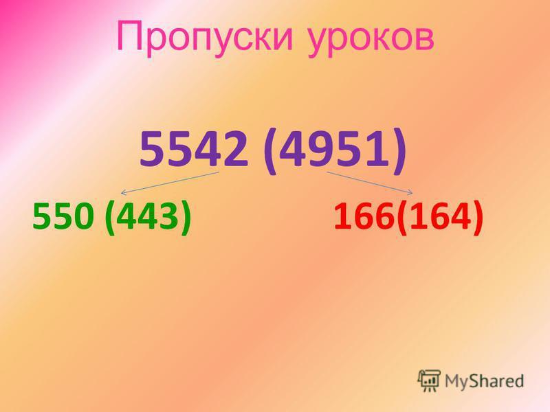 Пропуски уроков 5542 (4951) 550 (443) 166(164)