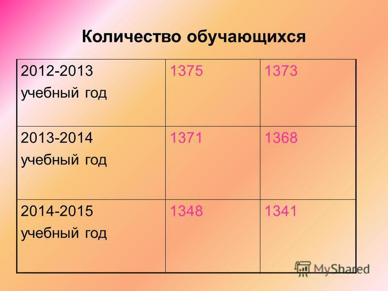 Количество обучающихся 2012-2013 учебный год 13751373 2013-2014 учебный год 13711368 2014-2015 учебный год 13481341