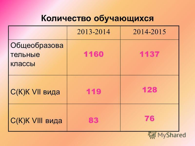 Количество обучающихся 2013-20142014-2015 Общеобразова тельные классы 11601137 С(К)К VII вида 119 128 С(К)К VIII вида 83 76