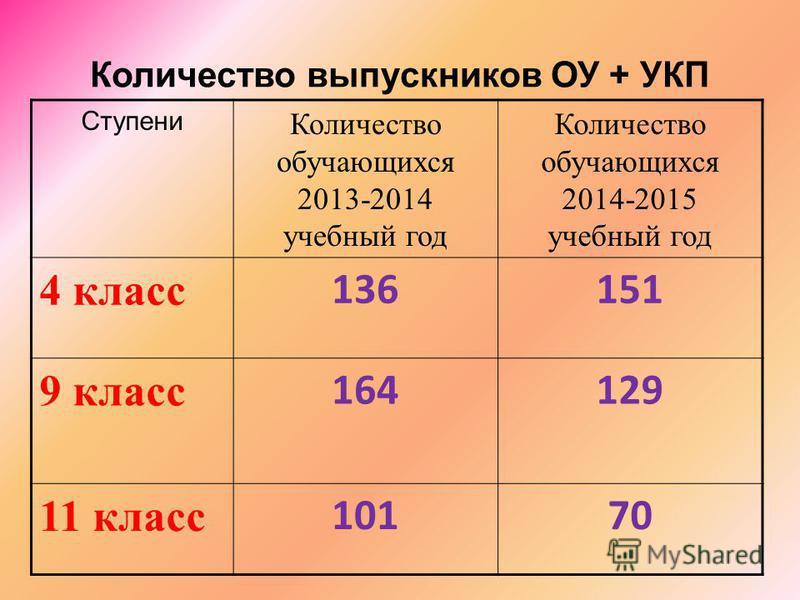 Количество выпускников ОУ + УКП Ступени Количество обучающихся 2013-2014 учебный год Количество обучающихся 2014-2015 учебный год 4 класс 136151 9 класс 164129 11 класс 10170