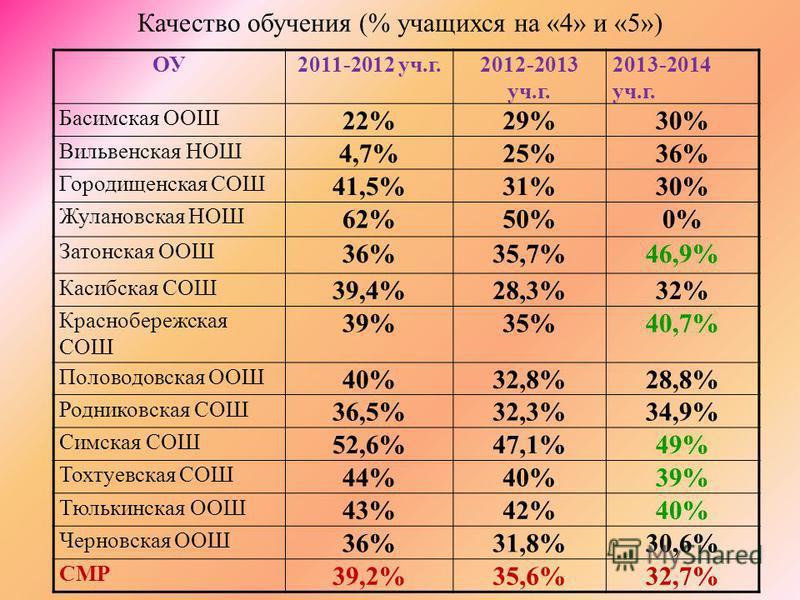Качество обучения (% учащихся на «4» и «5») ОУ2011-2012 уч.г.2012-2013 уч.г. 2013-2014 уч.г. Басимская ООШ 22%29%30% Вильвенская НОШ 4,7%25%36% Городищенская СОШ 41,5%31%30% Жулановская НОШ 62%50%0% Затонская ООШ 36%35,7%46,9% Касибская СОШ 39,4%28,3