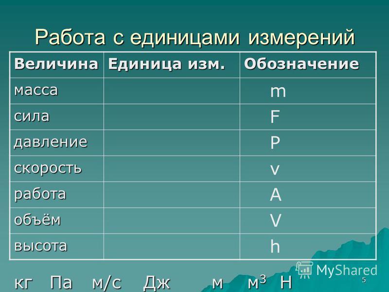 5 Работа с единицами измерений кг НПам/с Дж м 3 м 3 м 3 м 3 м Величина Единица изм. Обозначение масса сила давление скорость работа объём высота m F P v V h А