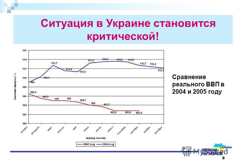 8 Сравнение реального ВВП в 2004 и 2005 году Ситуация в Украине становится критической!