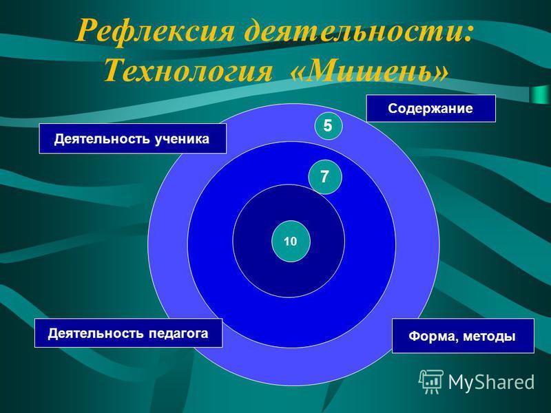 Рефлексия деятельности: Технология «Мишень» 7 10 Деятельность ученика Содержание Форма, методы 5 Деятельность педагога