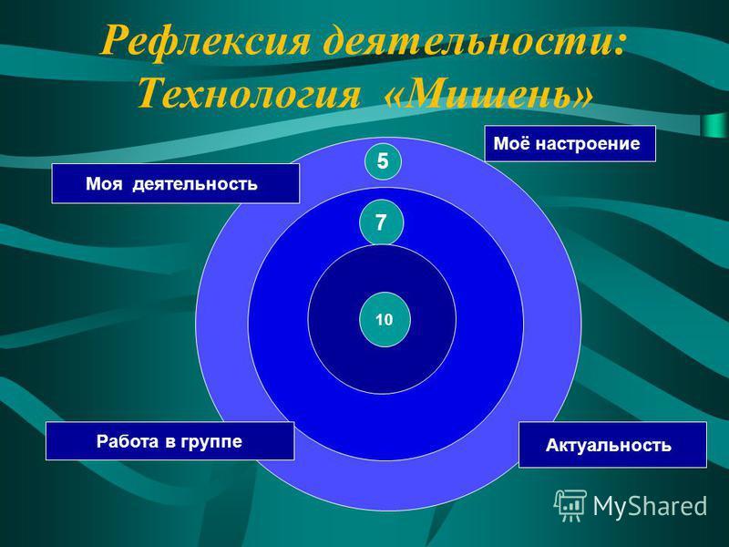Рефлексия деятельности: Технология «Мишень» 7 10 Моя деятельность Моё настроение Актуальность 5 Работа в группе