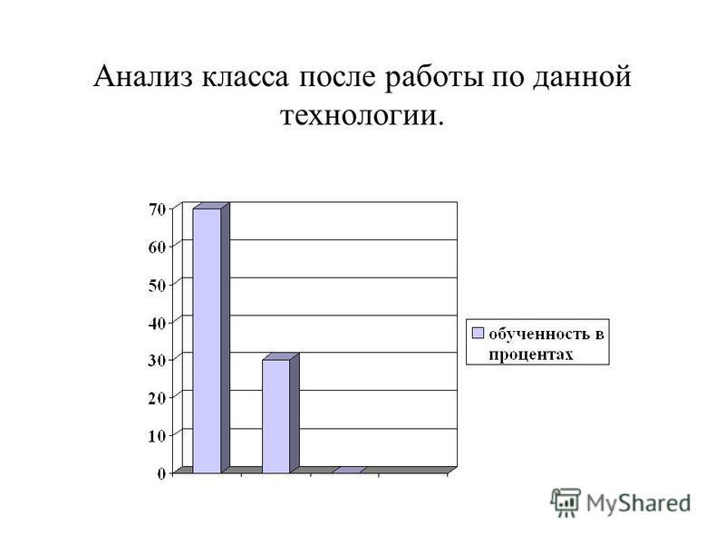 Анализ класса после работы по данной технологии.