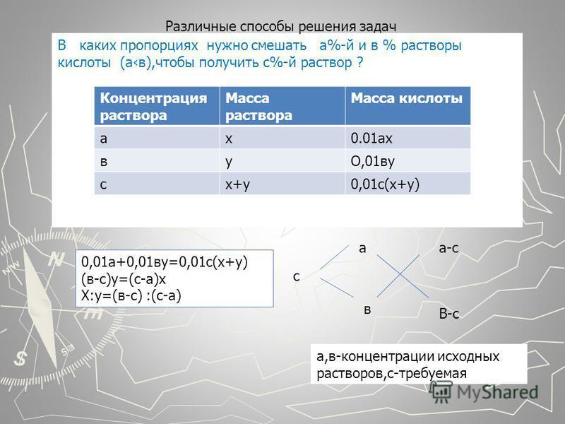В каких пропорциях нужно смешать а%-й и в % растворы кислоты (ав),чтобы получить с%-й раствор ? Концентрация раствора Масса раствора Масса кислоты ах 0.01 ах вуО,01 ву сх+у 0,01 с(х+у) 0,01 а+0,01 ву=0,01 с(х+у) (в-с)у=(с-а)х Х:у=(в-с) :(с-а) с а в а