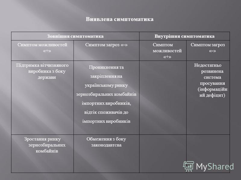 Виявлена симптоматика Зовнішня симптоматикаВнутрішня симптоматика Симптом можливостей «+» Симптом загроз «-»Симптом можливостей «+» Симптом загроз «-» Підтримка вітчизняного виробника з боку держави Проникнення та закріплення на українському ринку зе