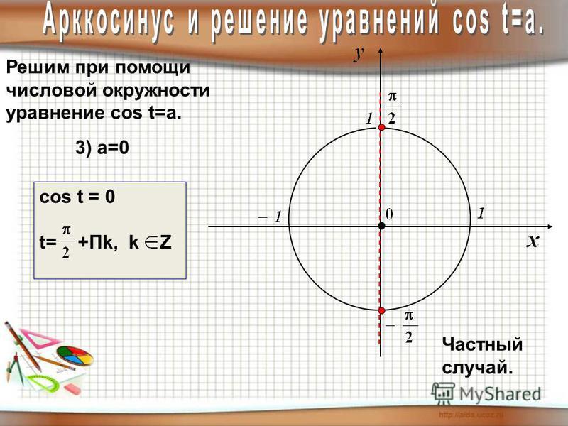 Решим при помощи числовой окружности уравнение cos t=a. 3) а=0 cos t = 0 t= +Пk, k Z Частный случай.