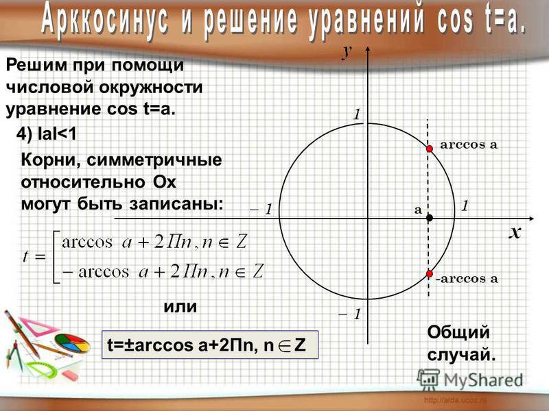 Решим при помощи числовой окружности уравнение cos t=a. 4) IаI<1 Общий случай. arccos а -arccos а Корни, симметричные относительно Оx могут быть записаны: t=±arccos a+2Пn, n Z или а