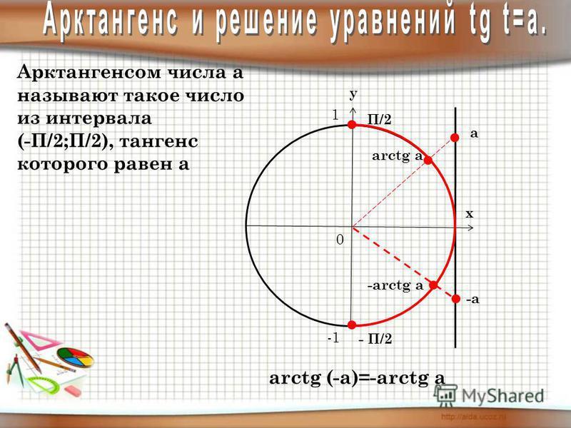 Арктангенсом числа а называют такое число из интервала (-П/2;П/2), тангенс которого равен а у х 0 1 arctg a а П/2 - П/2 arctg (-a)=-arctg a -а -arctg a