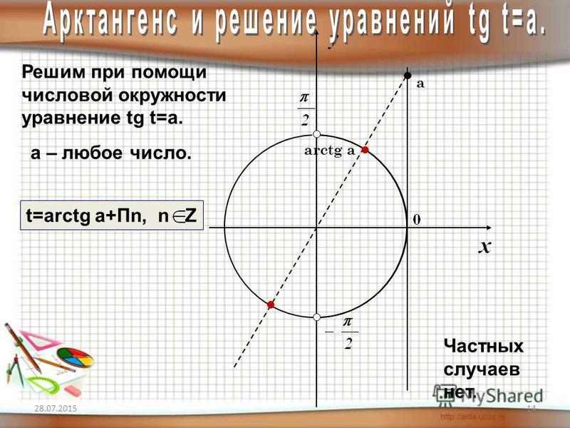 28.07.201514 Решим при помощи числовой окружности уравнение tg t=a. arctg a а a – любое число. Частных случаев нет. t=arctg a+Пn, n Z