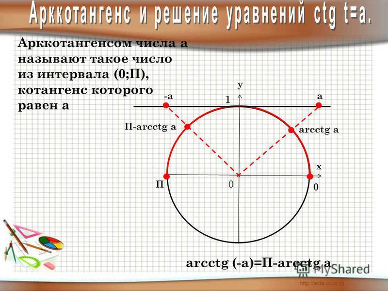 у х 0 1 П 0 Арккотангенсом числа а называют такое число из интервала (0;П), котангенс которого равен а -а arcctg a arcctg (-a)=П-arcсtg a а П-arcctg a