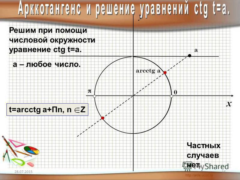 28.07.201516 Решим при помощи числовой окружности уравнение сtg t=a. arcctg a а a – любое число. Частных случаев нет. t=arcctg a+Пn, n Z