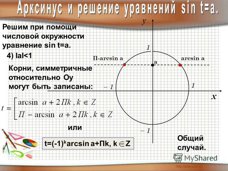 Решим при помощи числовой окружности уравнение sin t=a. 4) IаI<1 Общий случай. arcsin аП-arcsin а Корни, симметричные относительно Оу могут быть записаны: t=(-1) k arcsin a+Пk, k Z или а