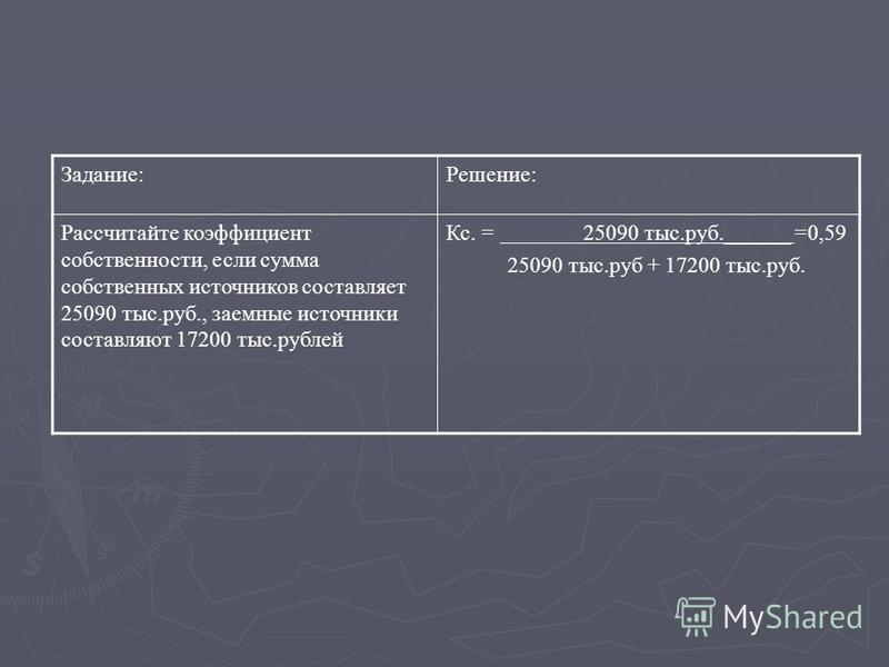 Задание:Решение: Рассчитайте коэффициент собственности, если сумма собственных источников составляет 25090 тыс.руб., заемные источники составляют 17200 тыс.рублей Кс. = 25090 тыс.руб.______ =0,59 25090 тыс.руб + 17200 тыс.руб.