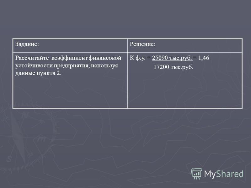 Задание:Решение: Рассчитайте коэффициент финансовой устойчивости предприятия, используя данные пункта 2. К ф.у. = 25090 тыс.руб. = 1,46 17200 тыс.руб.